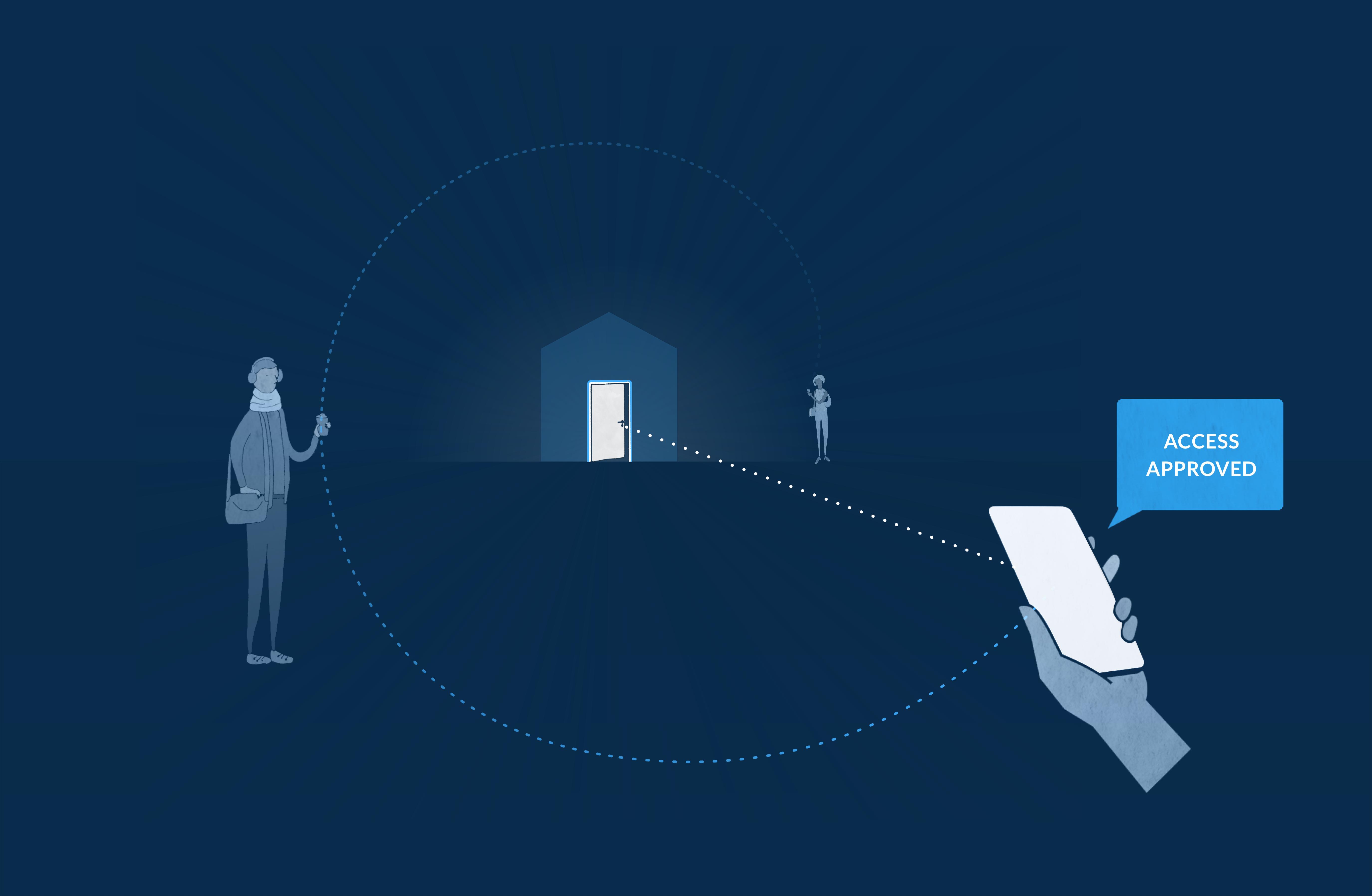 Flexibilität eines digitalen Zugangssystems